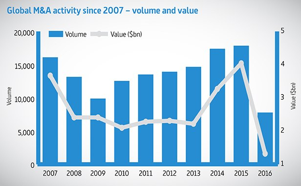 Global M&A activity since 2007