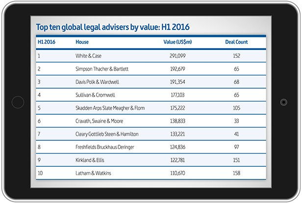 Top 10 advisers by value