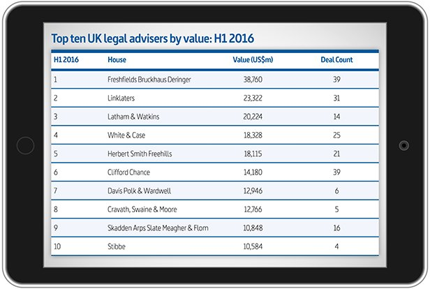 Top ten UK legal advisers by value: H1 2016