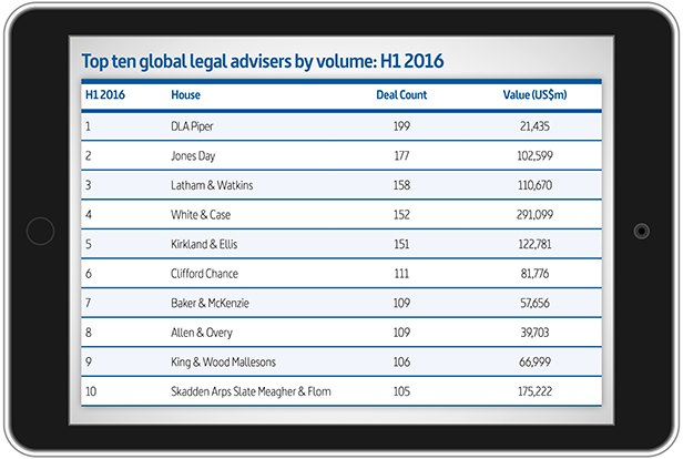 Top 10 advisers by volume