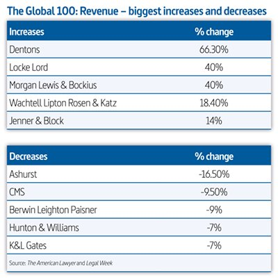 Global-100-revenue-SMALL