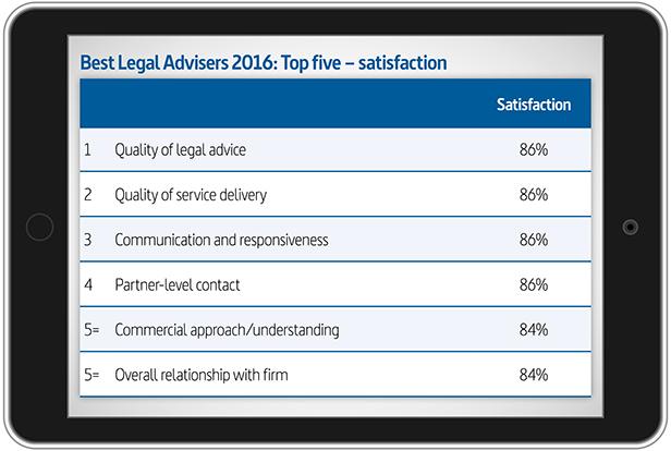 BLA 2016-17: Top 5 satisfaction