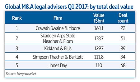 Advisers-Q1-2017_Global